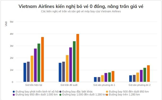 vietnam-airlines-de-xuat-bo-ve-0-dong