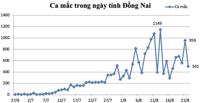 dong-nai-co-hon-1-200-truong-hop-test-nhanh-duong-tinh-dang-cho-ket-qua-khang-dinh