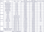 Thị trường ô tô Việt: Bảng giá xe Ford cập nhật mới nhất