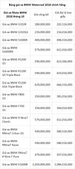 Bảng giá xe máy BMW tháng 10/2018 tại Việt Nam - Giá bán được cập nhật mới nhất