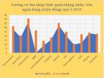 Vì sao thu nhập bình quân của nhân viên Vietcombank cao nhất hệ thống?