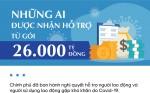 nguoi-dong-bhxh-duoc-ho-tro-gi-tu-goi-26-000-ti-dong