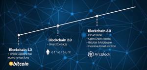 ICO ArcBlock: Nhân tố mới của Nền tảng Blockchain 3.0