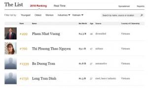 2 tỷ phú Việt 'mới toanh' vừa lọt top người giàu nhất thế giới có tài sản 'khủng' cỡ nào