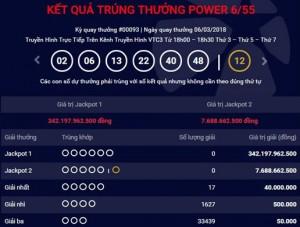 Gần 20 người 'bưng hụt' Jackpot 342 tỷ đồng của Vietlott