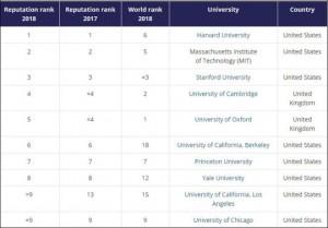 Công bố bảng xếp hạng trường ĐH danh tiếng thế giới 2018