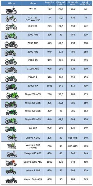 Kawasaki công bố bảng giá các mẫu xe tại thị trường Việt Nam tháng 6/2018
