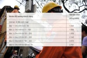 Điện sinh hoạt dùng trên 400 số, giá đắt gấp đôi