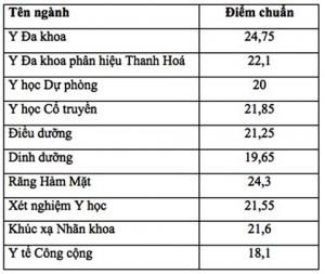 Điểm chuẩn vào Đại học Y Hà Nội cao nhất là 24,75