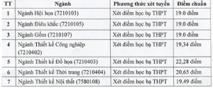 Nhiều trường ĐH công bố điểm chuẩn