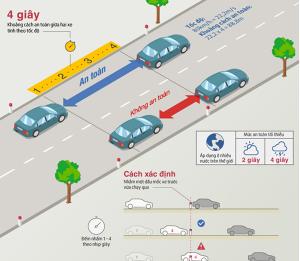Tại sao phải giữ khoảng cách tối thiểu 22cm với xe trước khi lái ô tô?