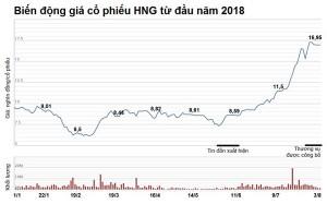 Vì sao tỷ phú Trần Bá Dương chi hơn 2.200 tỷ mua trái phiếu của Bầu Đức?