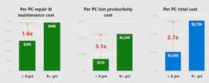 Đây là lý do bạn không nên sử dụng một chiếc máy tính quá 4 năm
