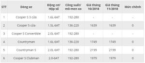 Bảng giá xe MINI Cooper tháng 11/2018 tại Việt Nam: Giá bán cập nhật mới nhất