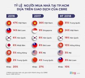 Tỷ lệ người Trung Quốc mua nhà ở TP.HCM tăng đột biến