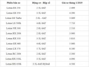 Thị trường ô tô Việt: Bảng giá xe Lexus mới nhất tính đến thời điểm hiện tại