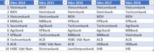 Top 10 ngân hàng vạn tỷ: Techcombank bứt phá, LienVietpostbank xuống hạng