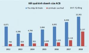 Sau nhiều năm 'gồng mình' với 6 công ty liên quan đến Bầu Kiên, ngân hàng ACB đã trở lại?