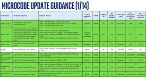 Cục An toàn thông tin phát công văn cảnh báo về lỗ hổng nguy hiểm trên chip Intel
