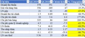Lãi hợp nhất của QCG bốc hơi trên 80%, doanh thu và lợi nhuận trái chiều