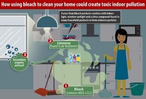 Cẩn trọng khi sử dụng hóa chất tẩy rửa bởi nguy cơ gây tổn thương sức khỏe