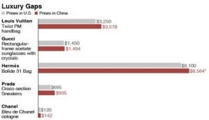 Vì sao giá túi xách LV và giày Chanel ở Trung Quốc đắt hơn châu Âu?