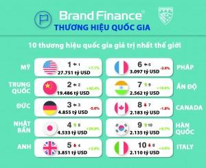 Định giá thương hiệu quốc gia giá trị nhất thế giới, Việt Nam tăng 8 bậc