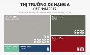 Loạt xe ô tô tầm giá 300 triệu đồng tại Việt Nam: Xe nào bán chạy nhất hơn 16 nghìn chiếc?