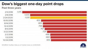 Cách virus corona 'hạ gục' kinh tế thế giới