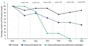 Pháp thử nghiệm thành công phương thuốc có thể điều trị Covid-19