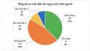 Sáng nay Việt Nam không ghi nhận ca mắc mới, người bệnh nặng đã thôi ECMO, 90 bệnh nhân đã khỏi bệnh