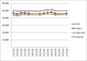 Giá xăng tăng giữa dịch COVID-19 diễn biến phức tạp