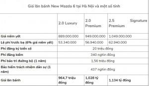 Giảm 50% phí trước bạ, giá lăn bánh của Mazda 6 còn bao nhiêu?