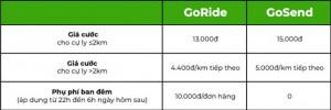 Sau Grab, tài xế công nghệ hoang mang khi Gojek lại tăng giá cước