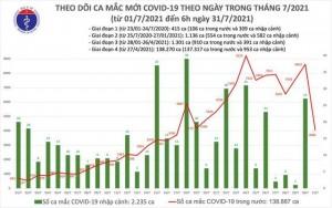 Hà Nội, TP HCM và 20 tỉnh thêm 4.060 ca  mới