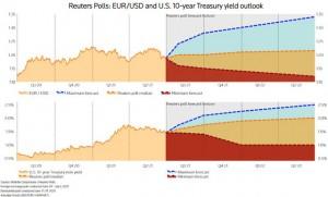 Đôla Mỹ lên cao nhất 3 tháng, chuyên gia dự báo sẽ còn tăng tiếp