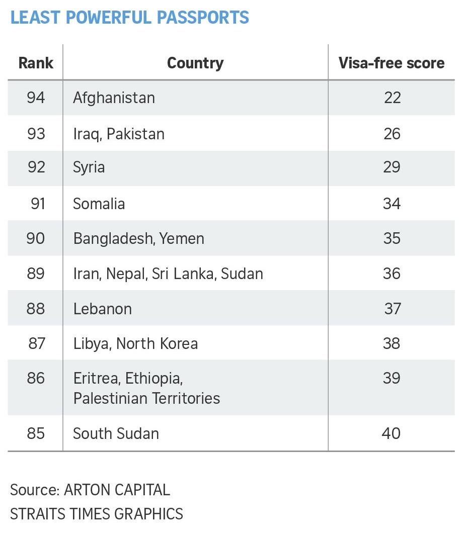 Singapore là nước châu Á đầu tiên có hộ chiếu quyền lực nhất thế giới