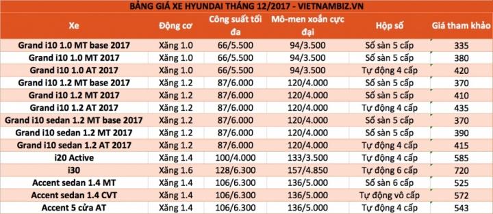 Bảng giá xe ô tô tháng 12/2017 tại Việt Nam