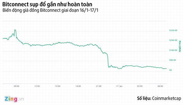 Bitconnect - sàn tiền ảo dính cáo buộc đa cấp gần như sập hoàn toàn