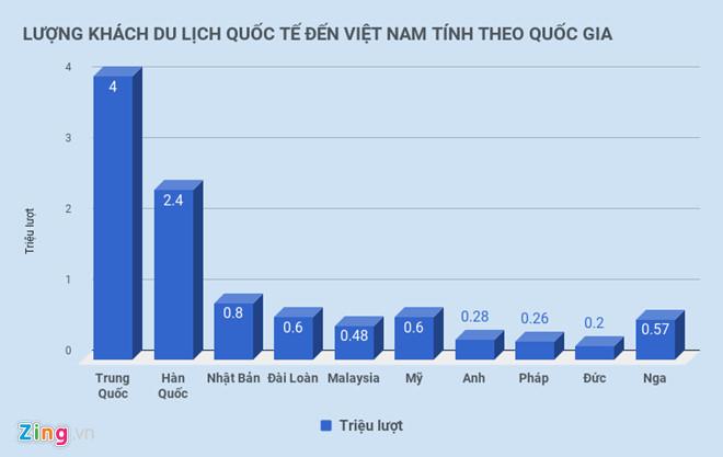 Cứ 10 khách quốc tế đến Việt Nam thì có 3 người từ Trung Quốc