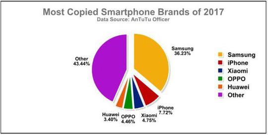 Đâu là chiếc smartphone bị làm giả nhiều nhất năm 2017? - Ảnh 2.