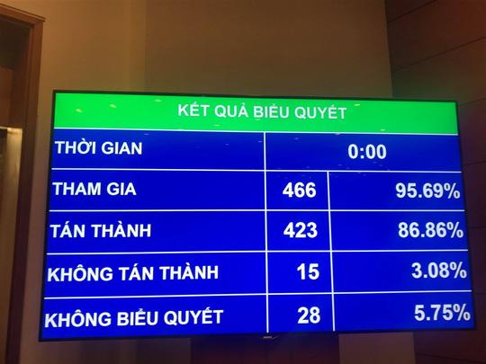86,86% đại biểu Quốc hội đồng ý thông qua Luật An ninh mạng