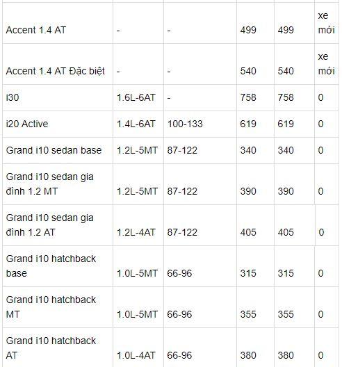 Bảng giá chi tiết cho từng mẫu xe Hyundai tháng 7/2018 tại Việt Nam