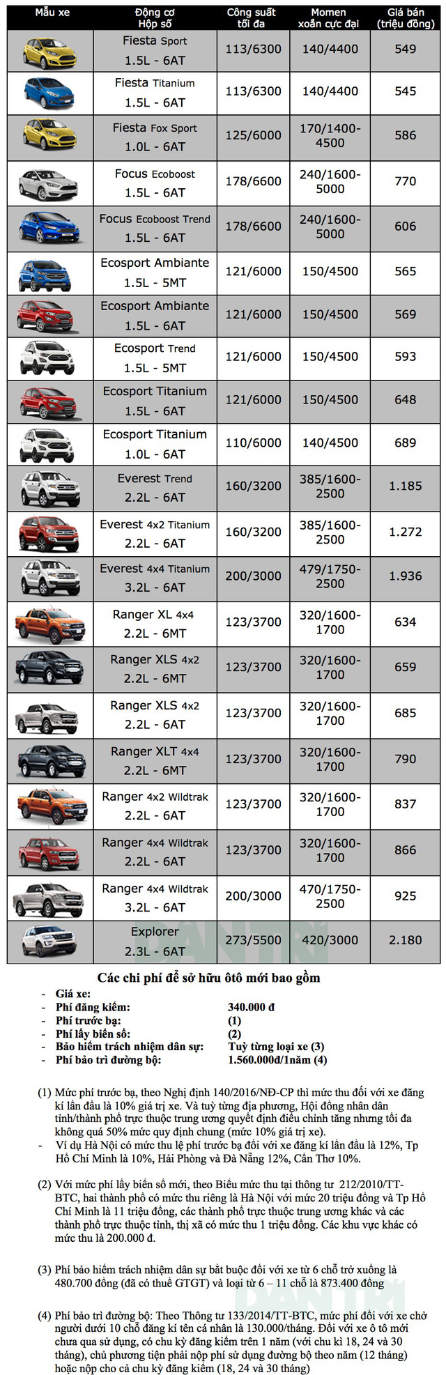 Bảng giá xe Ford tháng 8/2018: Những biến động mới nhất
